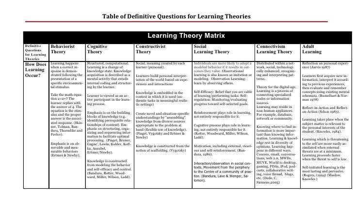 Learning theorymatrix 1