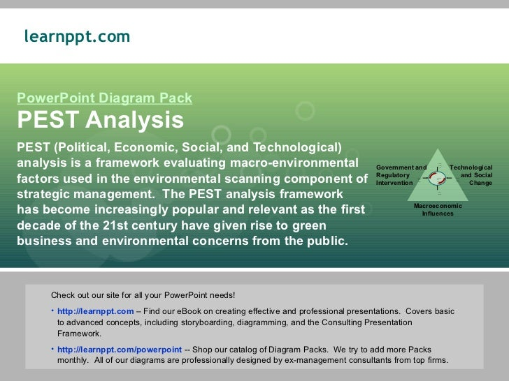 wwf swot and pest analysis Inputs to creating this analysis can come from the strategic analysis  databases  with swot, porters five forces and pest/pestle analysis.