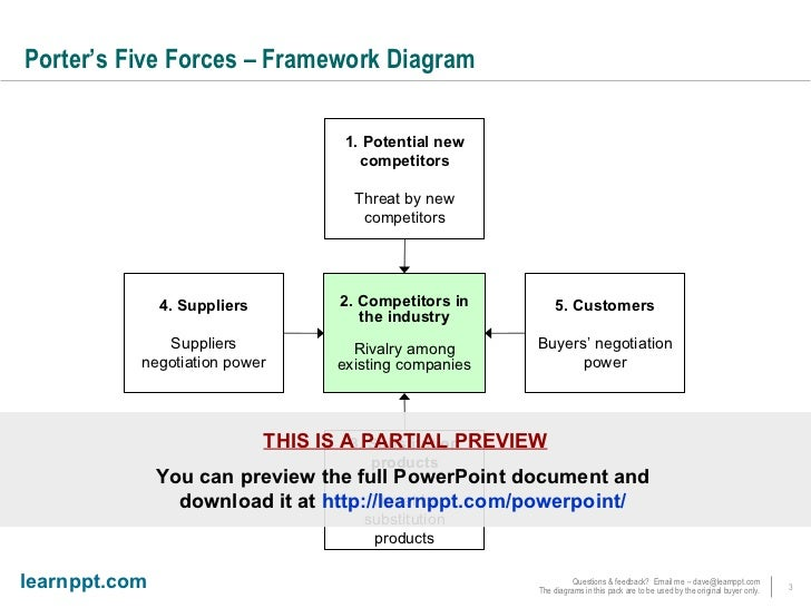 porter five forces essay Named for its creator michael porter, the five forces model helps businesses determine how well they can compete in the marketplace.