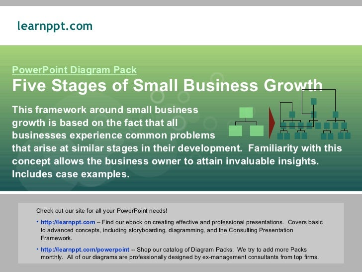 Five Stages of Small Business Growth