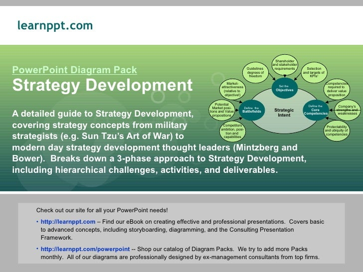 PowerPoint Diagram Pack Strategy Development A detailed guide to Strategy Development,  covering strategy concepts from mi...