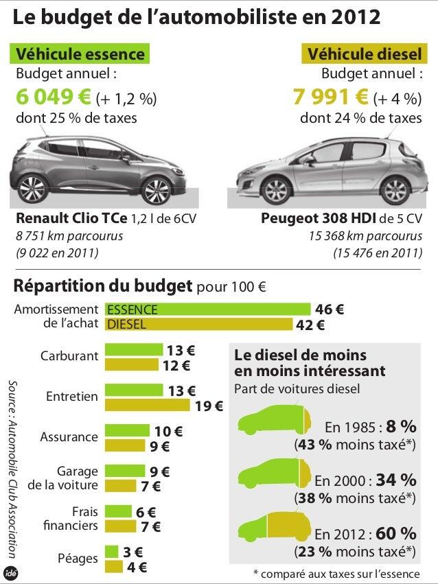 Le budget de l'automobiliste en 2012Source:AutomobileClubAssociationVéhicule essenceBudget annuel :6 049 € (+ 1,2 %)dont 2...