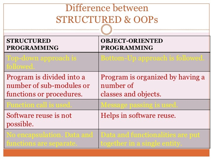 how object oriented methods are similar to procedural modules Start studying it ch 13 learn vocabulary,  methods of oop are similar to modules used in  procedural b object-oriented.