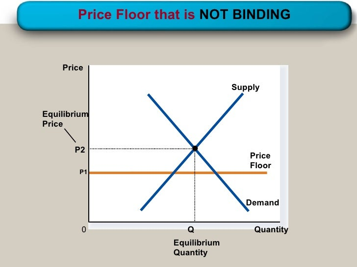 floor and ceiling prices