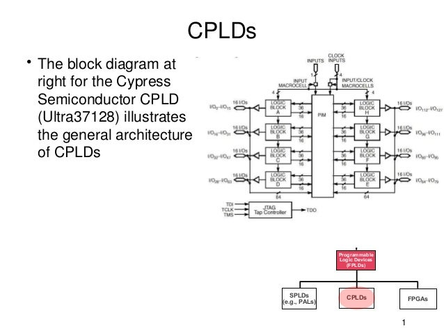 CPLDs• The block diagram at  right for the Cypress  Semiconductor CPLD  (Ultra37128) illustrates  the general architecture...