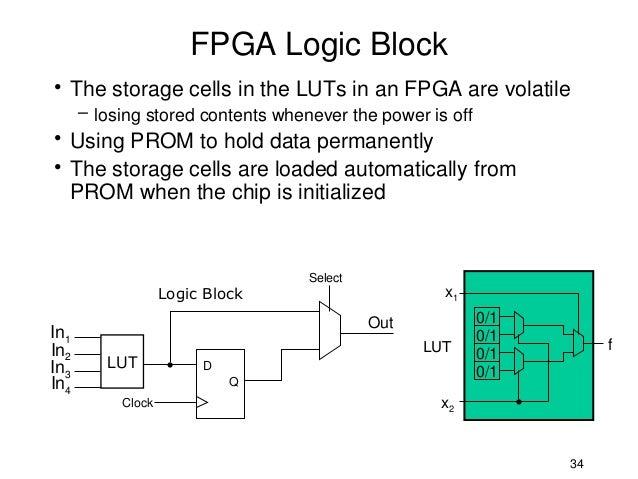 Fpga Logic Cell Fpga Logic Block• The Storage