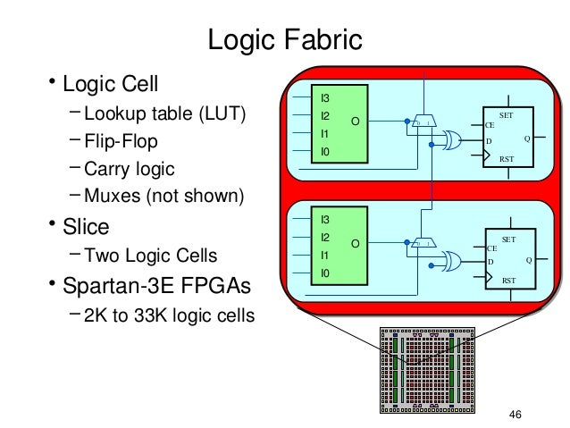 Fpga Logic Cell Logic Fabric• Logic Cell i3
