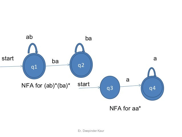 deterministic finite automata research paper Read this research paper and over 1,500,000 a deterministic finite automata introduction a finite automaton was the first abstract model as well as the.