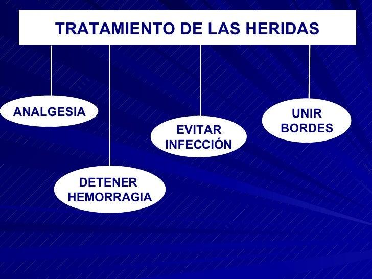 TRATAMIENTO DE LAS HERIDAS ANALGESIA DETENER  HEMORRAGIA EVITAR INFECCIÓN UNIR BORDES