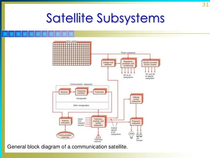lec satellite communication    satellite subsystemsgeneral block diagram