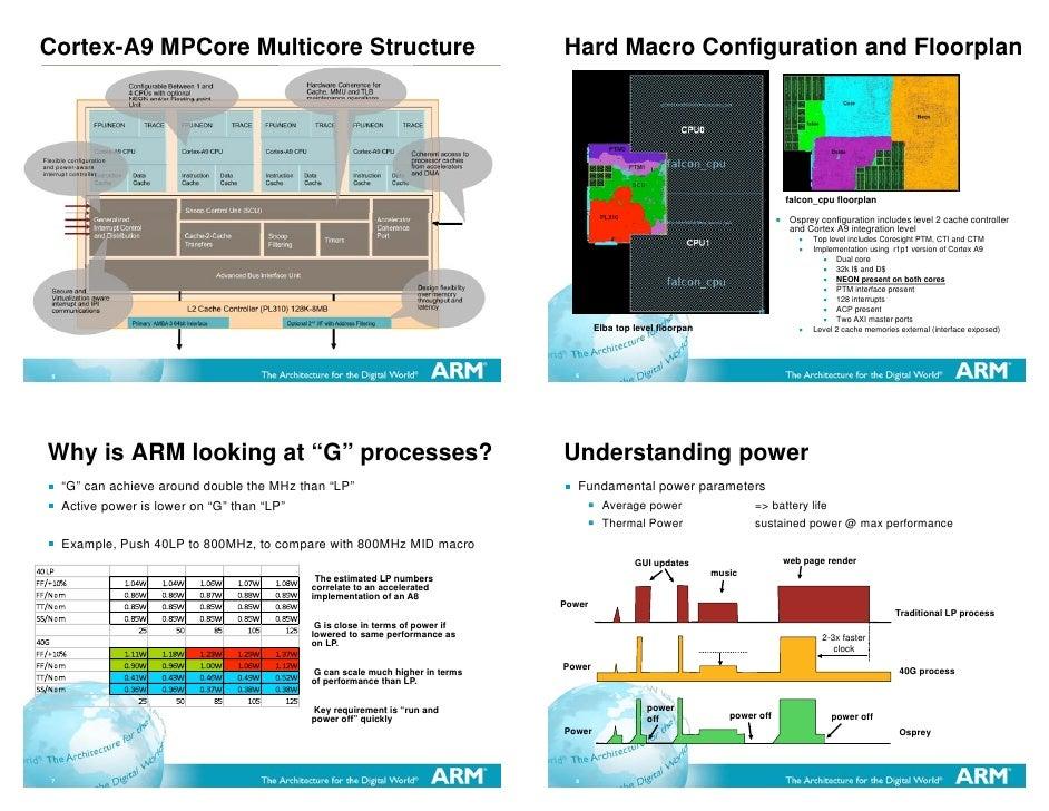 ARM Cortex-A9