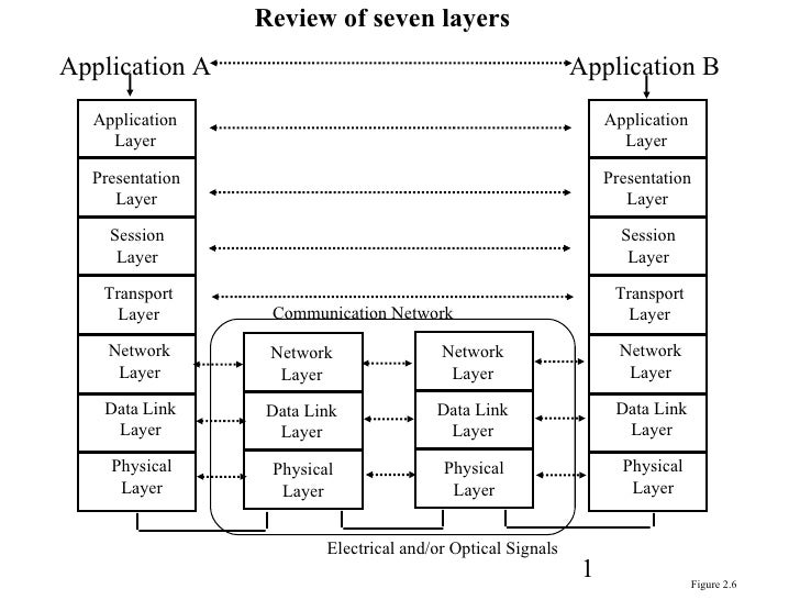 Application Layer Presentation Layer Session Layer Transport Layer Network Layer Data Link Layer Physical Layer Applicatio...