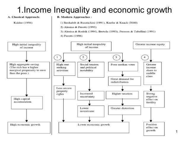 11.Income Inequality and economic growth