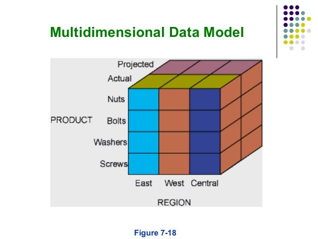 multidimensional data model Benefits of a multi-dimensional model executive overview the challenge facing every organization today is the sheer quantity of data being captured, at monthly, week.