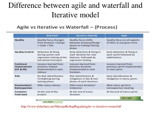 Software development life cycle sdlc for What is the difference between waterfall and agile methodologies
