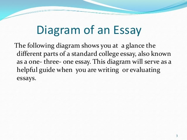 parts of good essay Guide: how to write a good essay essay writing is one of the basic skills at school an essay is a logical text that consists of three major parts.