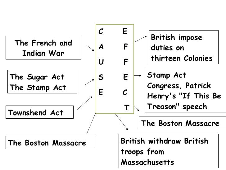 The French and Indian War British impose duties on thirteen Colonies The Sugar Act  The Stamp Act Stamp Act Congress, Patr...