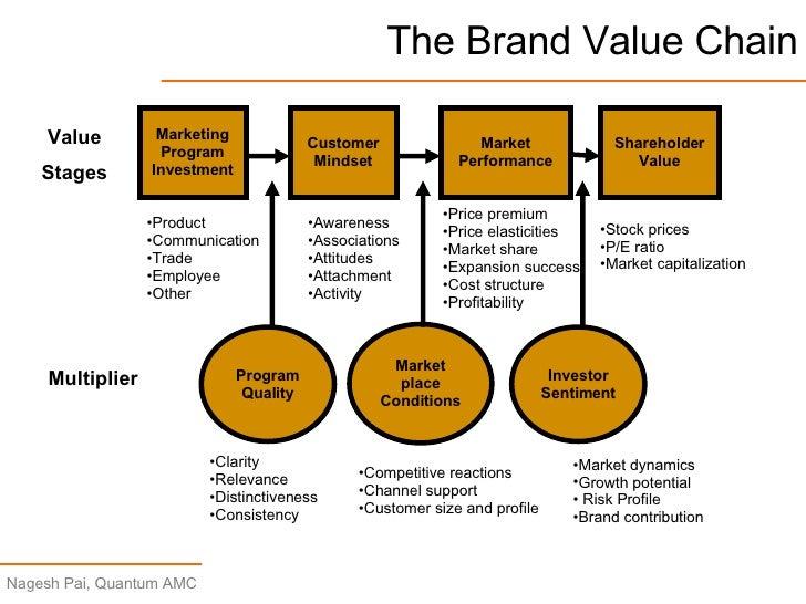 Strategic brand management keller free ebook download