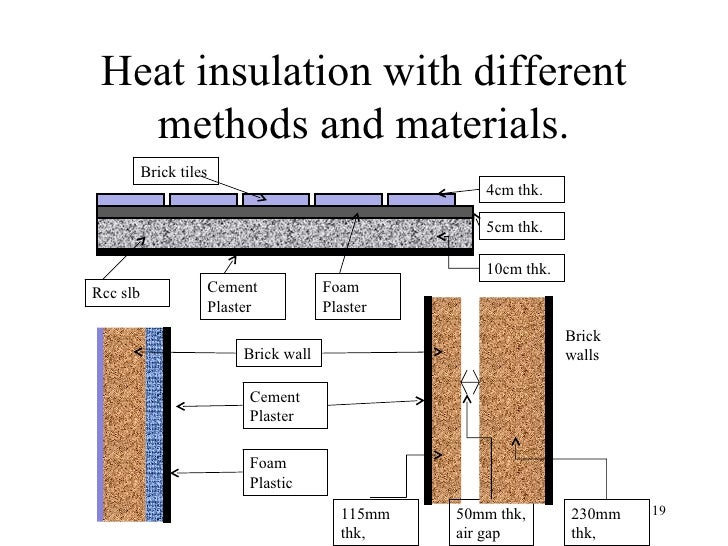 Lecture vi const tec v thermal insulation of buildings - Interior insulating materials ...
