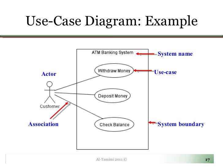 lecture   use case diagramsuse case diagram  use case al tamimi ©