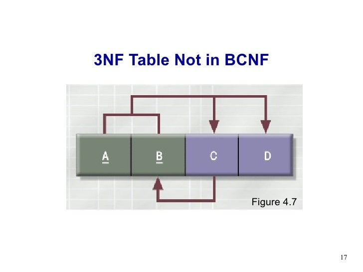 Lecture 04 normalization for 3nf table design