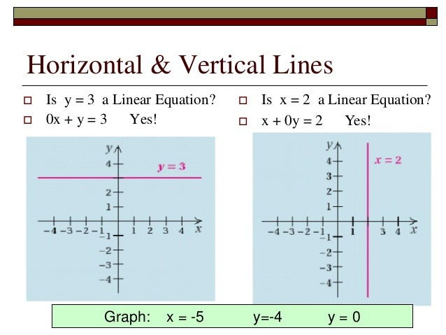 Linear Equation in Standard Form - pd1_math_2015-16 Horizontal Line Equation