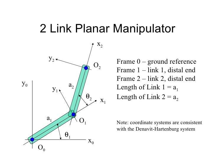 2 Link Planar Manipulator  2  1 a 1 a 2 O 2 O 1 O 0 x 1 x 0 x 2 y 1 y 2 y 0 Frame 0 – ground reference Frame 1 – link 1,...