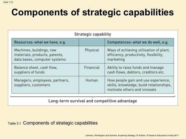 an analysis of strategic capability Read this business research paper and over 88,000 other research documents strategic capability вђњan internal capacity for.