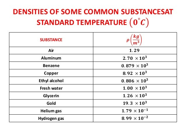 density and specific gravity Abstract contents this report reviews the basis for determining values for the density of wood as it depends on moisture content and specific gravity.