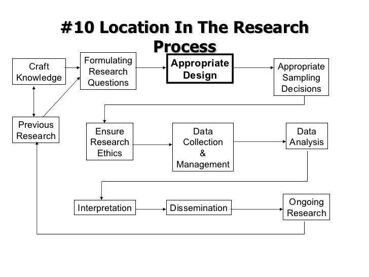 #10 Location In The Research Process Formulating Research Questions Previous Research Craft Knowledge Appropriate Design A...