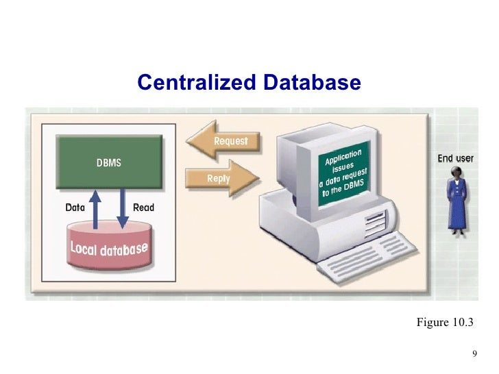 transgression forswear maintaining centralized database
