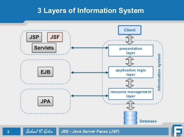 Java Application Layers Layer Application Logic