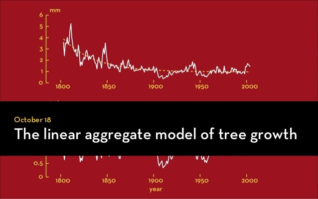 GEOG5839.12, the linear aggreate model of tree growth