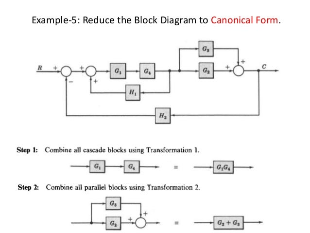 block diagram representation of control systemscombining blocks in parallel