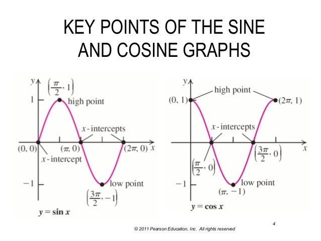 Lecture 15 section 5.4 graph of sin & cos