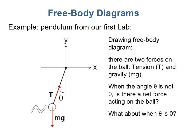 free body diagrams exa...
