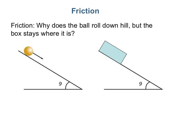 Friction Friction: Why does the ball roll down hill, but the box stays where it is?
