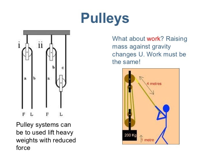 Concept Pulley System Pulleys Pulley Systems Can be