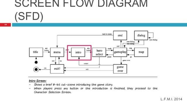 introduction of games design and developmentscreen flow diagram  sfd  l f m i