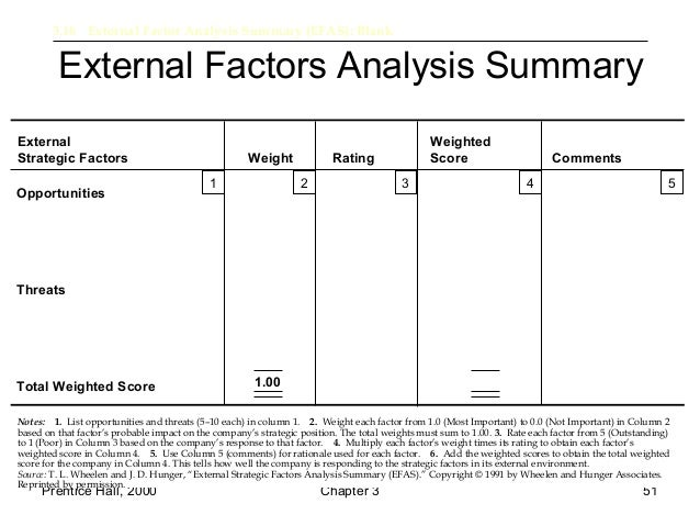 internal factor analysis church Efas (external factors analysis summary) and ifas (internal factors analysis summary) are two techniques aimed at evaluating the external and internal environment of the company, and the performance of the company in.