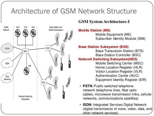 Base Transceiver Station Architecture Base Transceiver Station