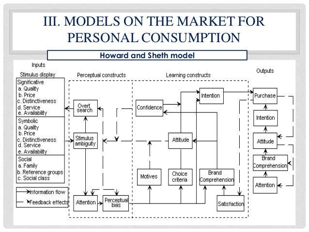 howrad sheth model 2017-5-13 modelle des konsumentenverhaltens wie das von howard/sheth lassen deutlich ihre orientierung am s-i-r-modell des neobehaviorismus erkennen ( konsumentenverhalten,.