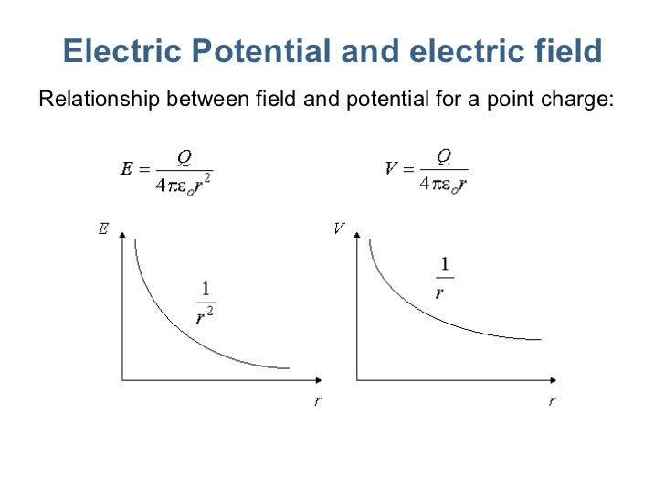 potential difference and electric field relationship advice