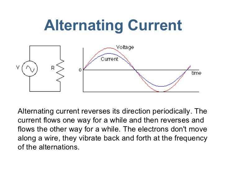 Alternating Current Alternating current reverses its direction periodically. The current flows one way for a while and the...