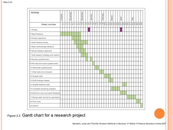 research dissertation gantt chart