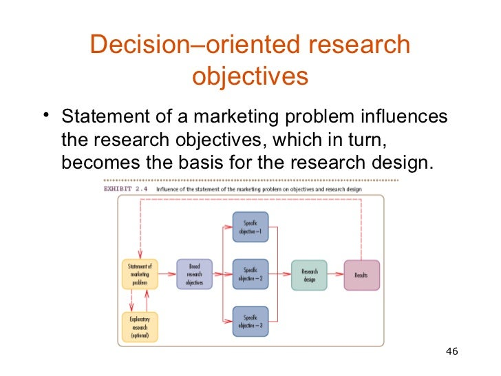 identifying research objectives Give a short summary of the research problem that you have identified  this  describes the goals and objectives that are the targets and desired outcomes of.
