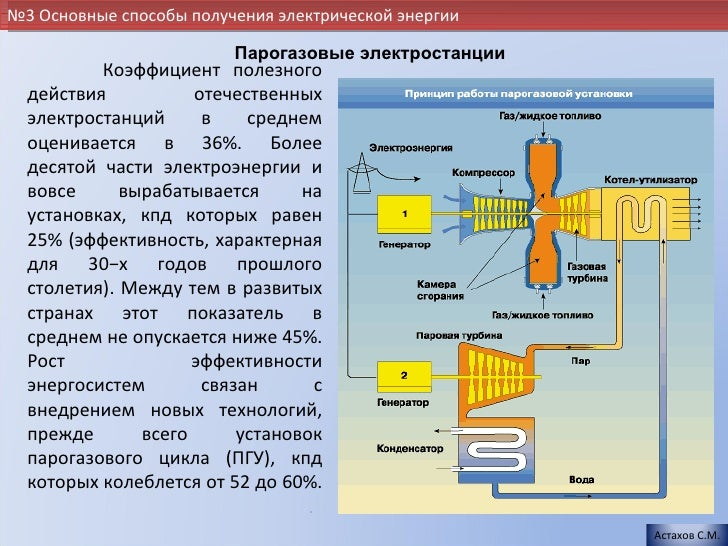 Парогазовые электростанции