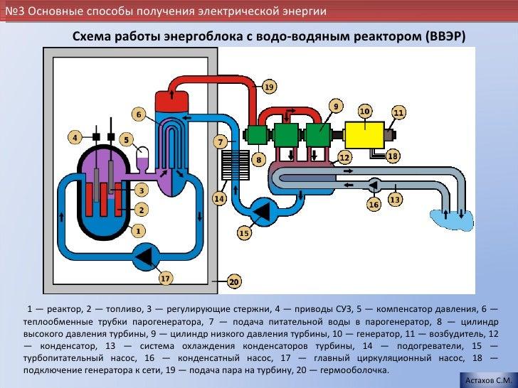 Схема работы энергоблока с