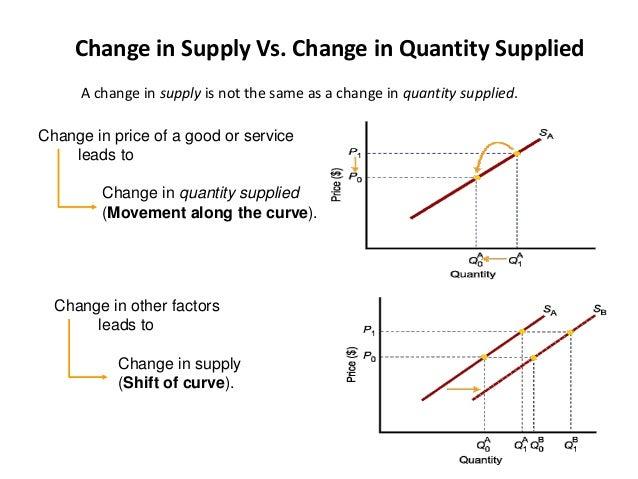 mcdonalds supply and demand