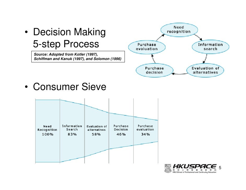 "consumer decision making process kotler In the paper ""consumer decision-making process"" the author discusses online shopping, which has turned into a norm even though the decision-making."